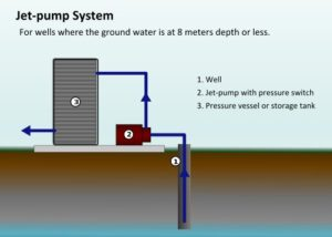 Water Well Jet Pump System