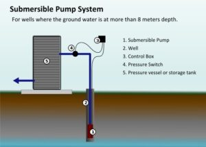 Water Well Submersible Pump System