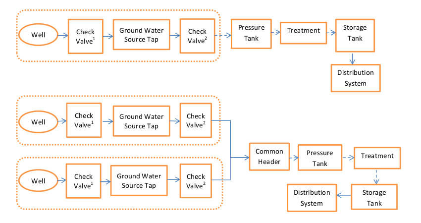 Water System Components for Ground Water Source Taps